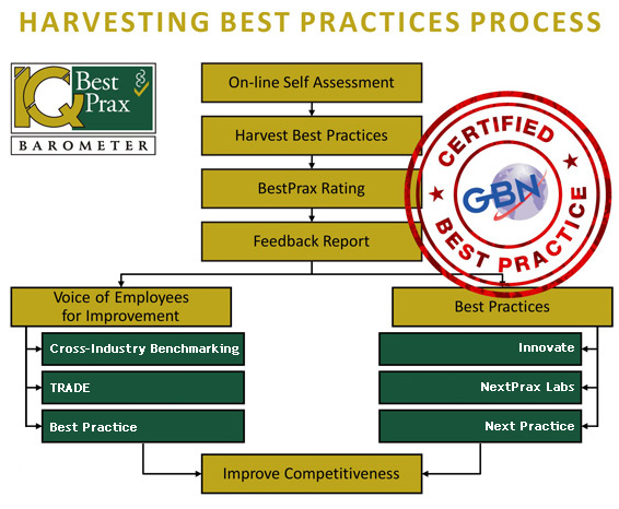 Harvesting Best Practices Process