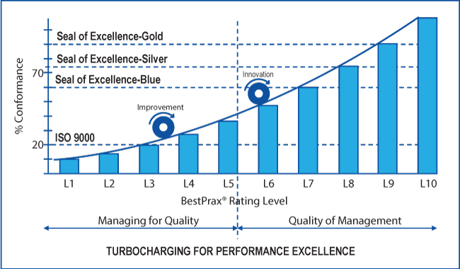 Turbocharging for Performance Excellence